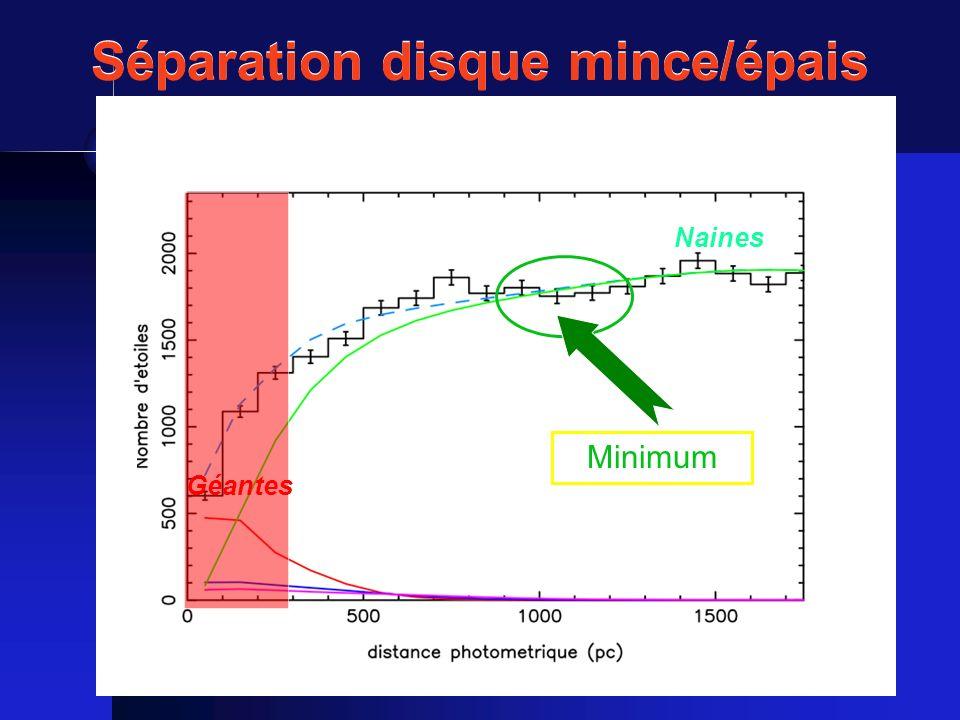 Naines Géantes Minimum Séparation disque mince/épais