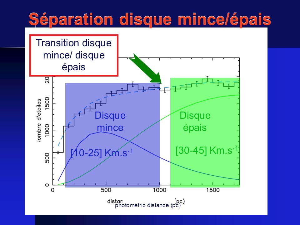 Transition disque mince/ disque épais Disque épais [30-45] Km.s -1 Disque mince [10-25] Km.s -1 photometric distance (pc) Séparation disque mince/épai