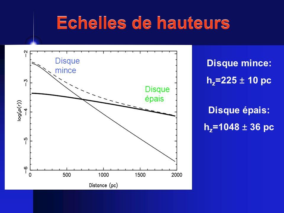 Echelles de hauteurs Disque mince Disque épais Disque mince: h z =225 ± 10 pc Disque épais: h z =1048 ± 36 pc