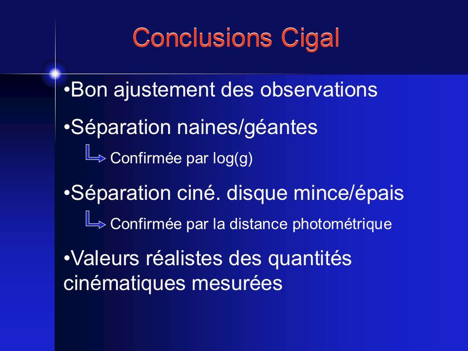 Bon ajustement des observations Séparation naines/géantes Confirmée par log(g) Séparation ciné. disque mince/épais Confirmée par la distance photométr