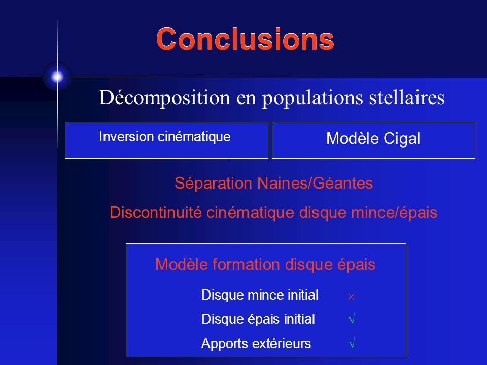 Conclusions Décomposition en populations stellaires Inversion cinématique Modèle Cigal Séparation Naines/Géantes Discontinuité cinématique disque minc