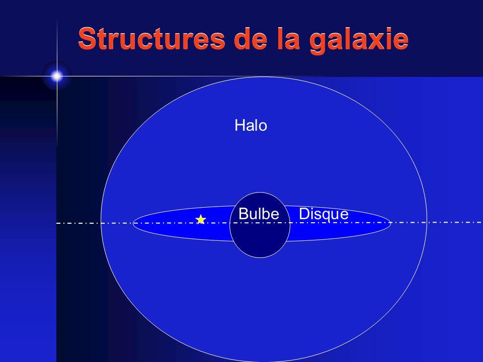 Formation de la galaxie Effondrement monolithique Eggen, Lynden-Bell and Sandange (1962) Fragments multiples Searl and Zinn (1978) Formation rapideFormation progressive