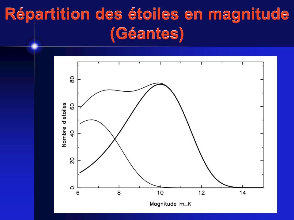 Répartition des étoiles en magnitude (Géantes)