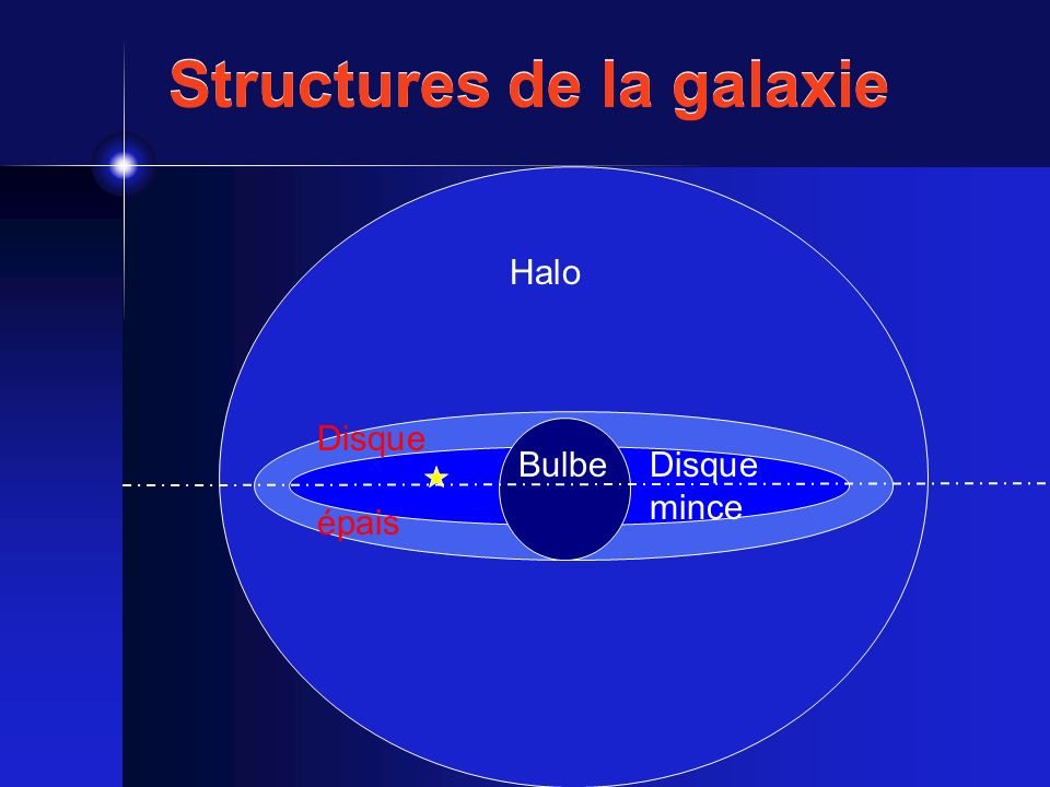 Structures de la galaxie Halo BulbeDisque mince Disque épais