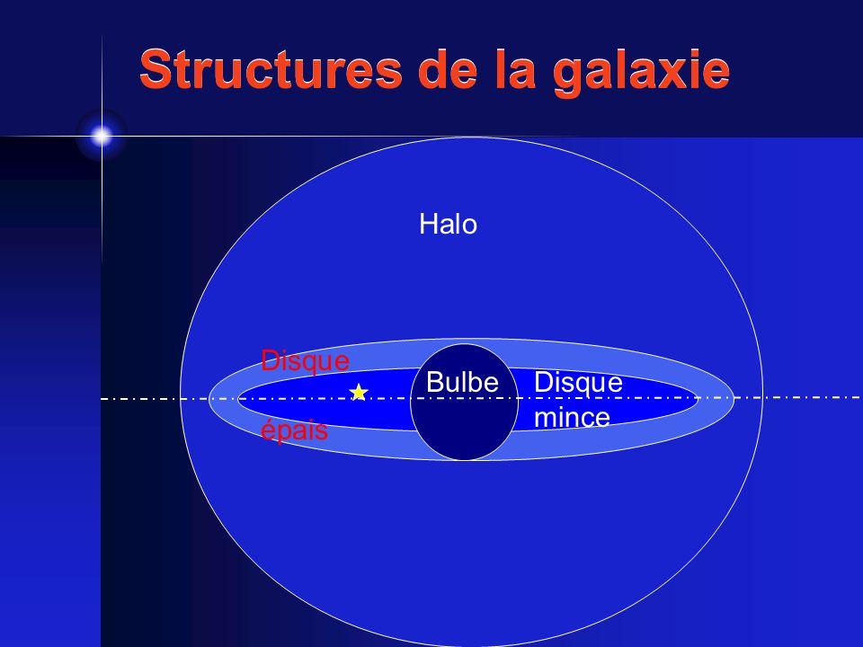 Formation du disque épais Chauffage dun disque mince initial Nuages moléculaires géants (Wielen 1977) Bras spiraux (Sellwood & Carlberg 1984) Tous noirs super-massifs (Lacey & Ostriker 1985) Mini-halo de matière noire (Fuchs 2001)