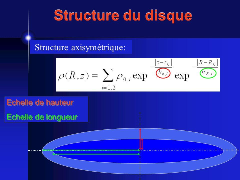 Séparation types détoiles: - naines - géantes Décomposition cinématique: - disque mince U = [25-55] km.s -1 - disque épais U = [75-100] km.s -1 - halo (non détecté) Bilans