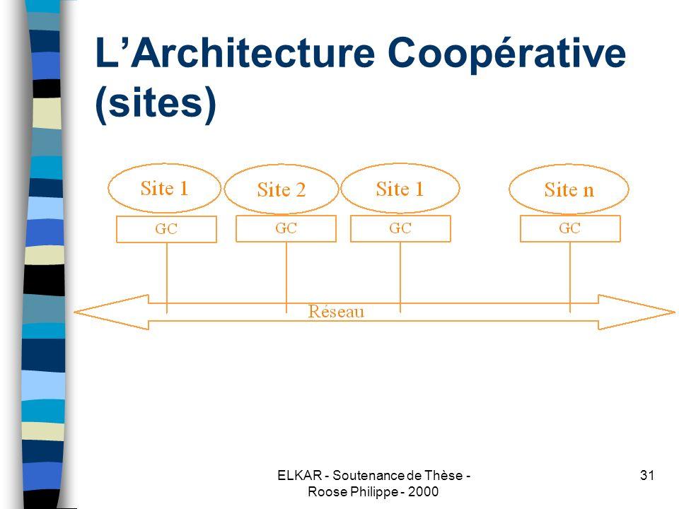 ELKAR - Soutenance de Thèse - Roose Philippe - 2000 31 LArchitecture Coopérative (sites)