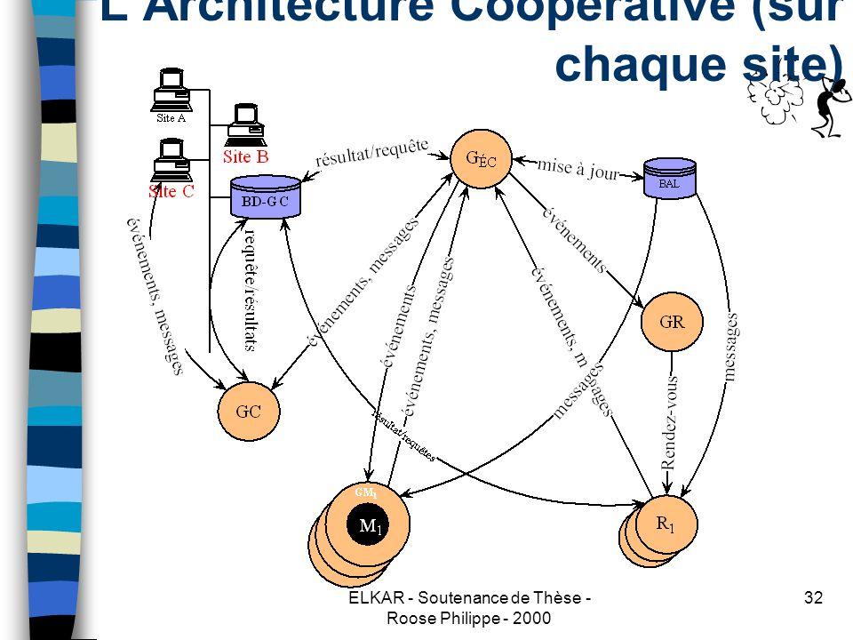 ELKAR - Soutenance de Thèse - Roose Philippe - 2000 32 LArchitecture Coopérative (sur chaque site)