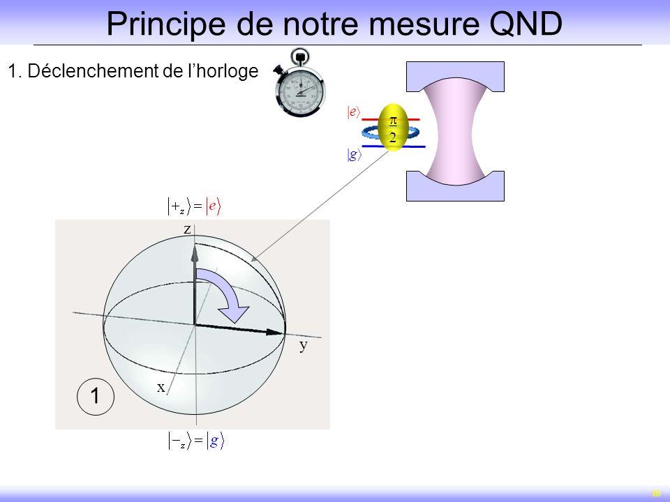 18 g e 1. Déclenchement de lhorloge 1 Principe de notre mesure QND z x y