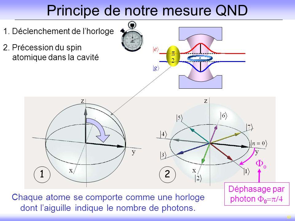 19 1. Déclenchement de lhorloge x y z x y z 12 Déphasage par photon Chaque atome se comporte comme une horloge dont laiguille indique le nombre de pho