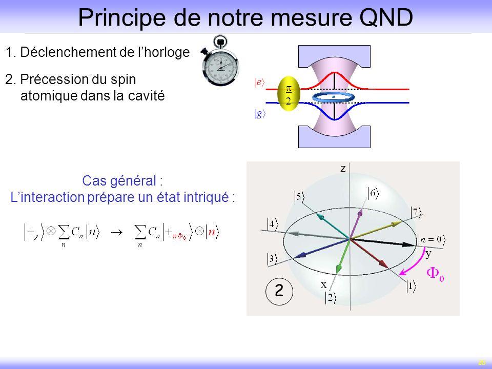 20 1. Déclenchement de lhorloge x y z x y z 12 2. Précession du spin atomique dans la cavité Principe de notre mesure QND g e Cas général : Linteracti
