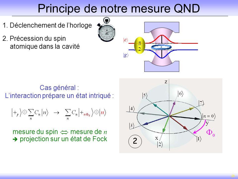 21 1. Déclenchement de lhorloge x y z x y z 12 2. Précession du spin atomique dans la cavité Principe de notre mesure QND g e Cas général : Linteracti