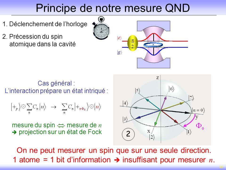 22 1. Déclenchement de lhorloge x y z x y z 12 2. Précession du spin atomique dans la cavité Principe de notre mesure QND g e Cas général : Linteracti