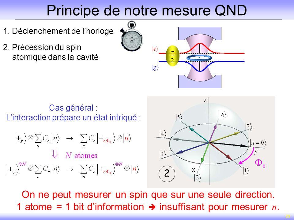 23 1. Déclenchement de lhorloge x y z x y z 12 2. Précession du spin atomique dans la cavité Principe de notre mesure QND g e Cas général : Linteracti