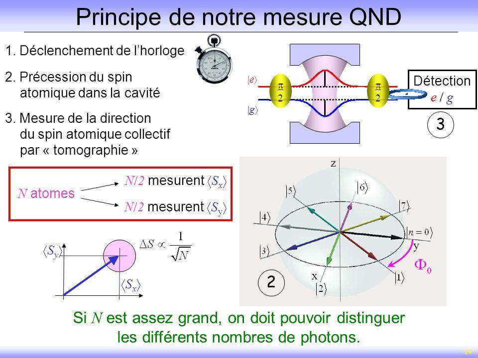 24 1. Déclenchement de lhorloge x y z x y z 12 2. Précession du spin atomique dans la cavité Principe de notre mesure QND g e 3. Mesure de la directio