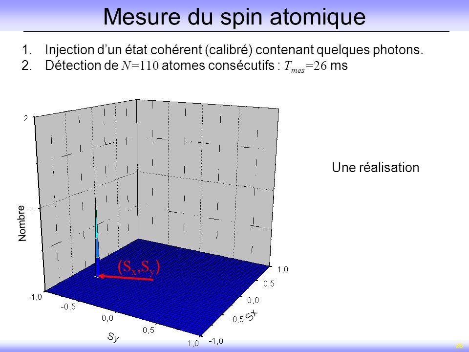 25 Mesure du spin atomique ( S x,S y ) Une réalisation 1.Injection dun état cohérent (calibré) contenant quelques photons. 2.Détection de N=110 atomes
