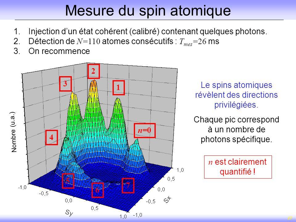 27 n est clairement quantifié ! n=0 2 1 4 3 6 5 Le spins atomiques révèlent des directions privilégiées. Chaque pic correspond à un nombre de photons