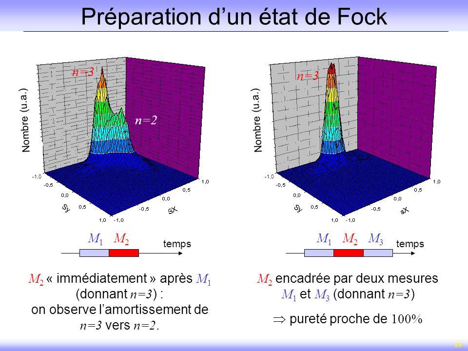 29 Préparation dun état de Fock M 2 « immédiatement » après M 1 (donnant n=3 ) : on observe lamortissement de n=3 vers n=2. n=3 n=2 temps M1M1 M2M2 n=