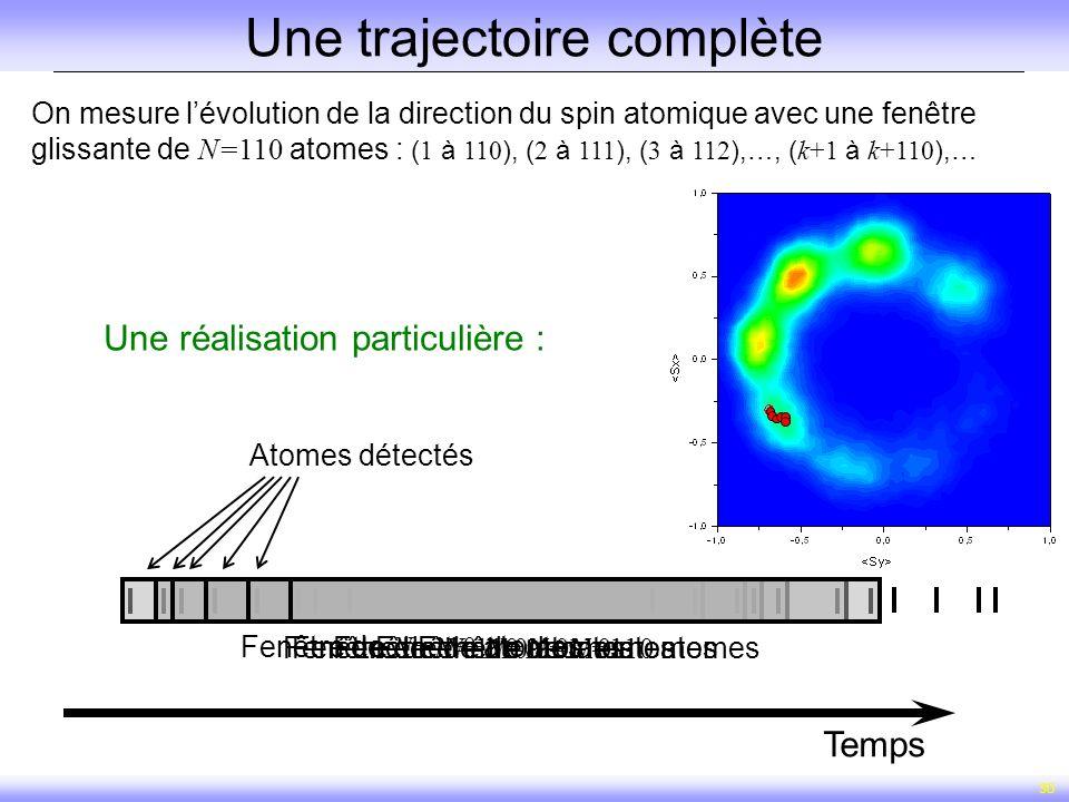 30 Une trajectoire complète On mesure lévolution de la direction du spin atomique avec une fenêtre glissante de N=110 atomes : ( 1 à 110 ), ( 2 à 111