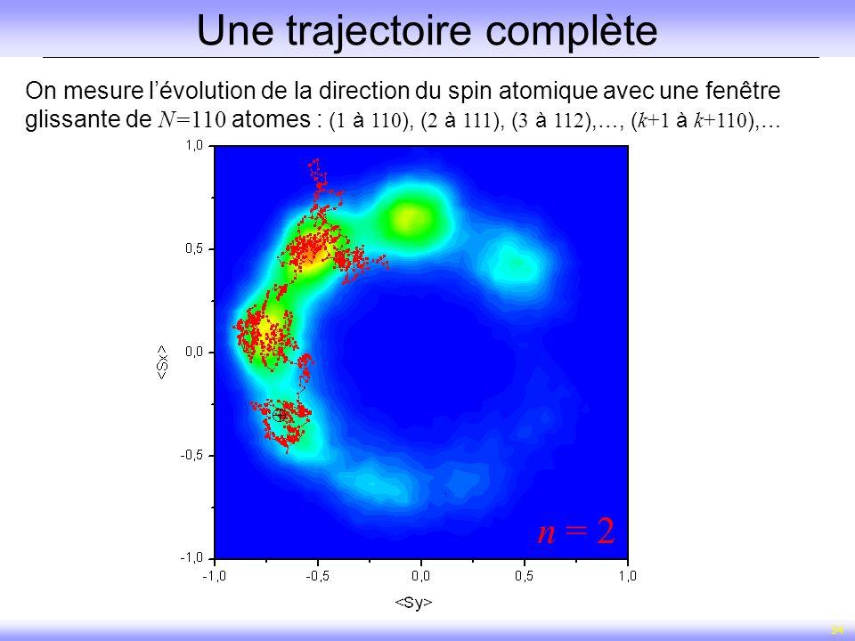 34 n = 2 Une trajectoire complète On mesure lévolution de la direction du spin atomique avec une fenêtre glissante de N=110 atomes : ( 1 à 110 ), ( 2