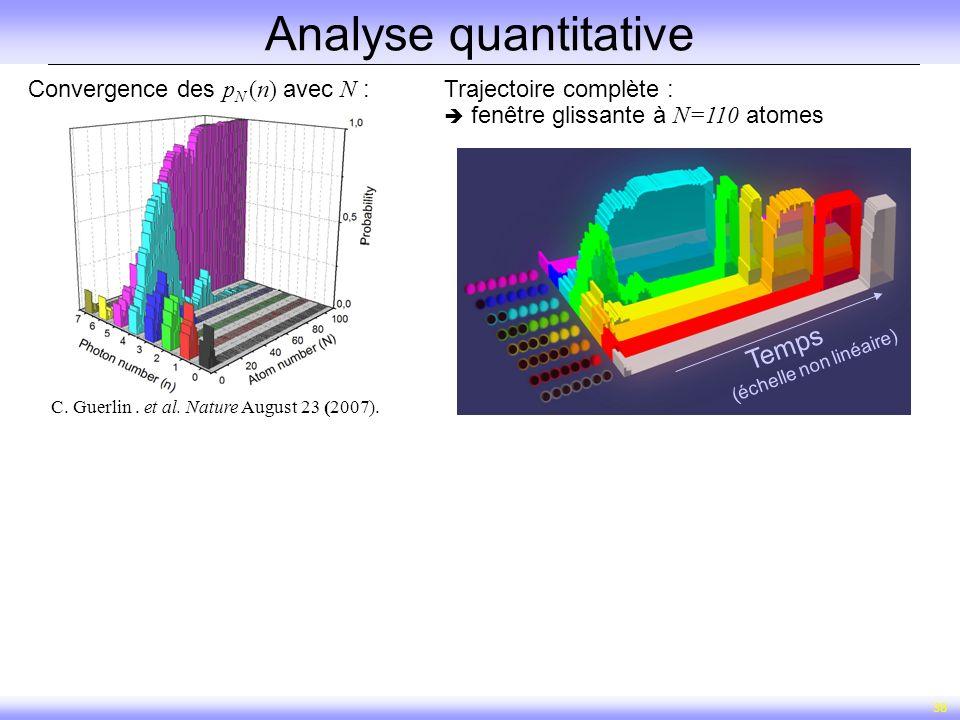 38 Analyse quantitative Convergence des p N (n) avec N :Trajectoire complète : fenêtre glissante à N=110 atomes C. Guerlin. et al. Nature August 23 (2