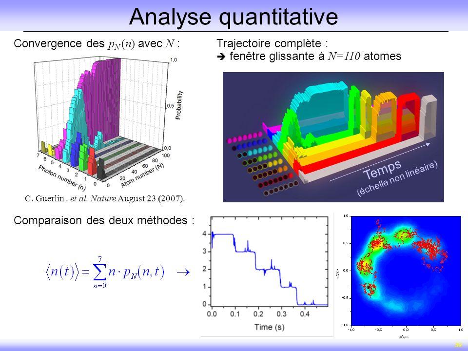39 Temps (échelle non linéaire) Analyse quantitative Convergence des p N (n) avec N :Trajectoire complète : fenêtre glissante à N=110 atomes Comparais