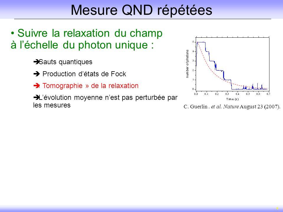 4 Mesure QND répétées Suivre la relaxation du champ à léchelle du photon unique : Sauts quantiques Production détats de Fock « Tomographie » de la rel