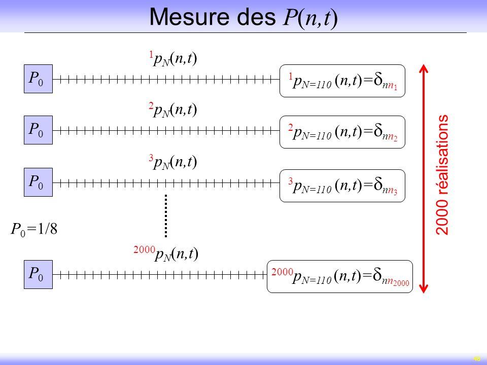 48 Mesure des P(n,t) P 0 =1/8 P0P0 1 p N (n,t) P0P0 2 p N (n,t) P0P0 3 p N (n,t) P0P0 2000 p N (n,t) 2 p N=110 (n,t)= nn 2 3 p N=110 (n,t)= nn 3 2000