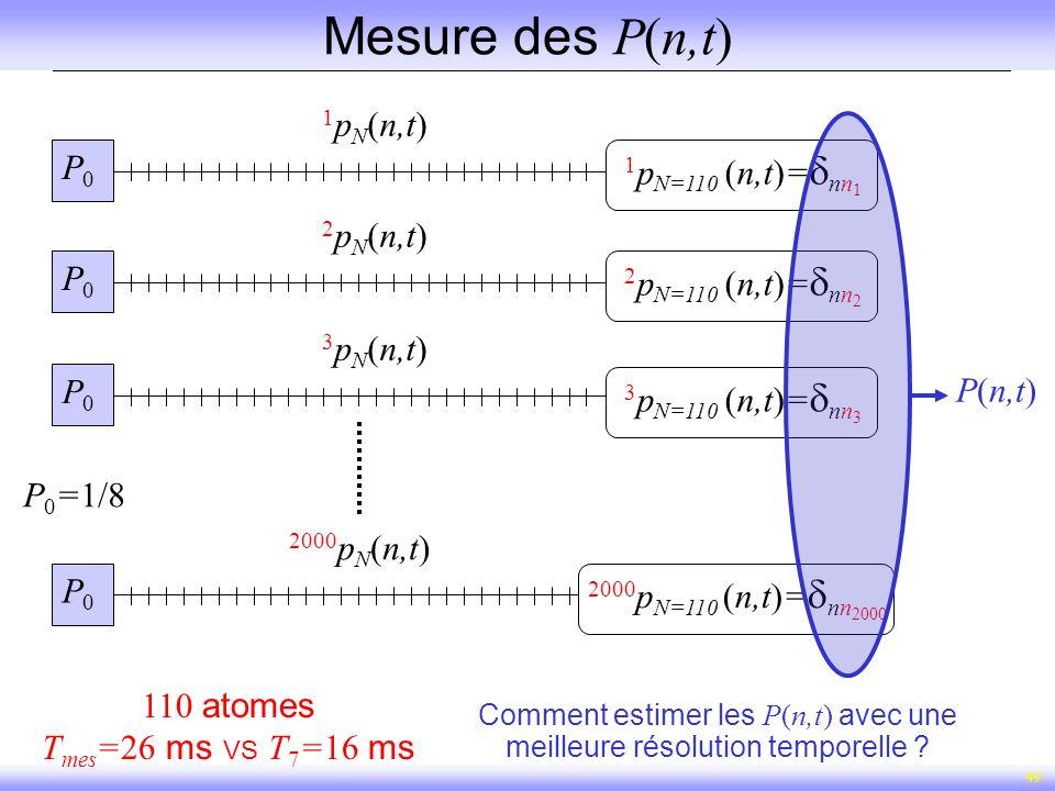 49 Mesure des P(n,t) P(n,t) 110 atomes T mes =26 ms VS T 7 =16 ms P 0 =1/8 P0P0 1 p N (n,t) P0P0 2 p N (n,t) P0P0 3 p N (n,t) P0P0 2000 p N (n,t) 2 p