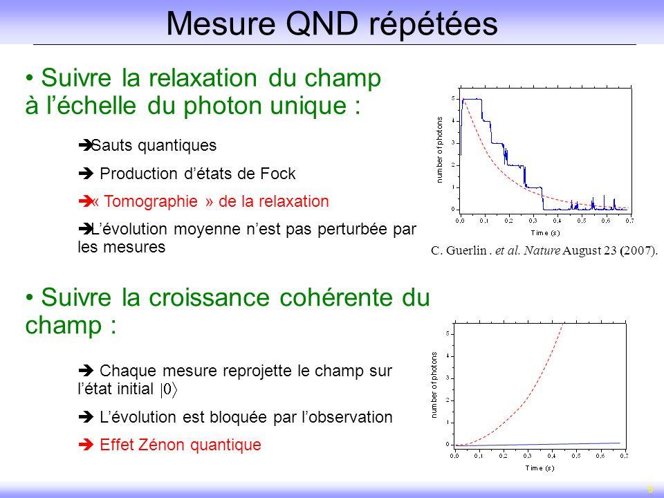 5 Mesure QND répétées Suivre la relaxation du champ à léchelle du photon unique : Sauts quantiques Production détats de Fock « Tomographie » de la rel