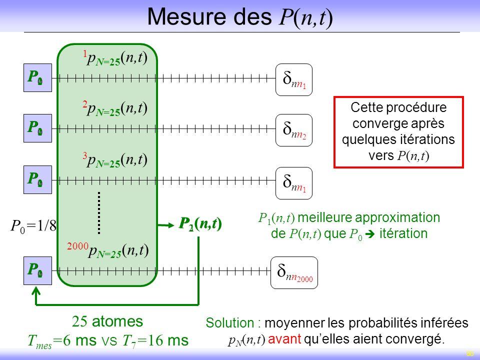 50 Mesure des P(n,t) P 1 (n,t) P(n,t) P 0 =1/8 1 p N=25 (n,t) 2 p N=25 (n,t) 3 p N=25 (n,t) P0P0 P0P0 P0P0 P0P0 2000 p N=25 (n,t) nn 2 nn 1 nn 2000 nn