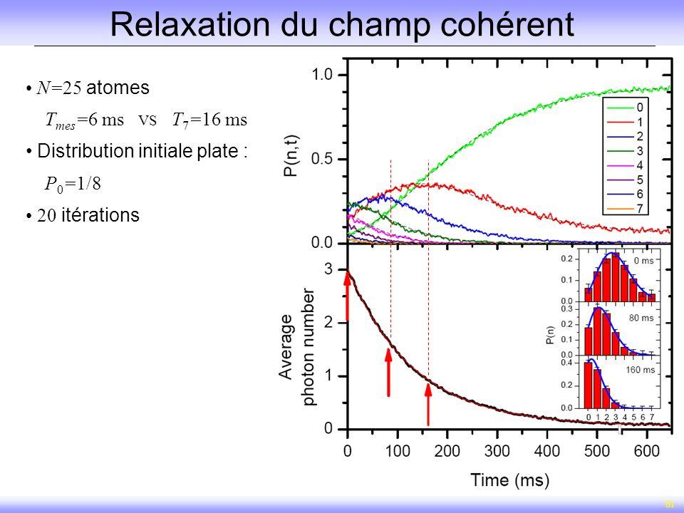 51 Relaxation du champ cohérent N=25 atomes T mes =6 ms VS T 7 =16 ms Distribution initiale plate : P 0 =1/8 20 itérations