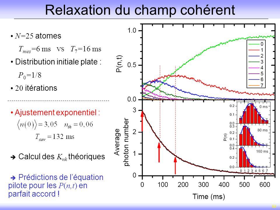 52 Relaxation du champ cohérent Ajustement exponentiel : Prédictions de léquation pilote pour les P(n,t) en parfait accord ! N=25 atomes T mes =6 ms V