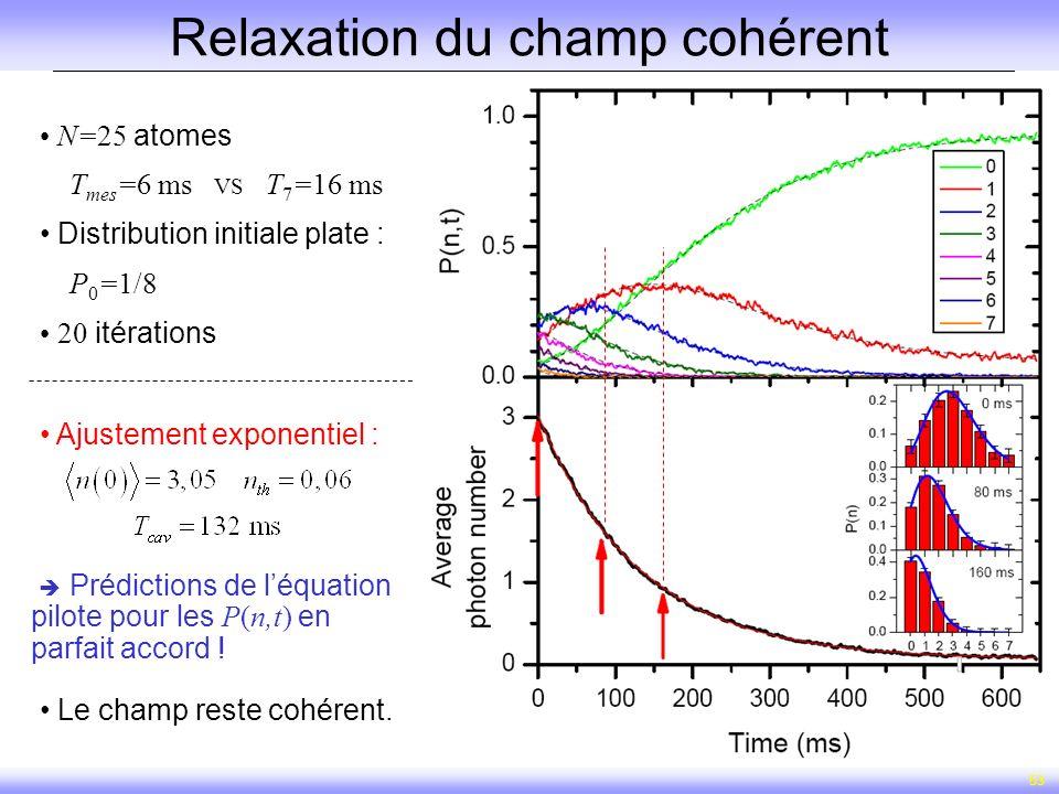 53 Relaxation du champ cohérent Ajustement exponentiel : Le champ reste cohérent. Prédictions de léquation pilote pour les P(n,t) en parfait accord !