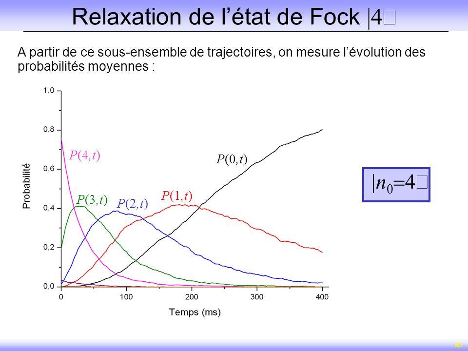 55 Relaxation de létat de Fock A partir de ce sous-ensemble de trajectoires, on mesure lévolution des probabilités moyennes : P(4,t) P(3,t) P(2,t) P(1