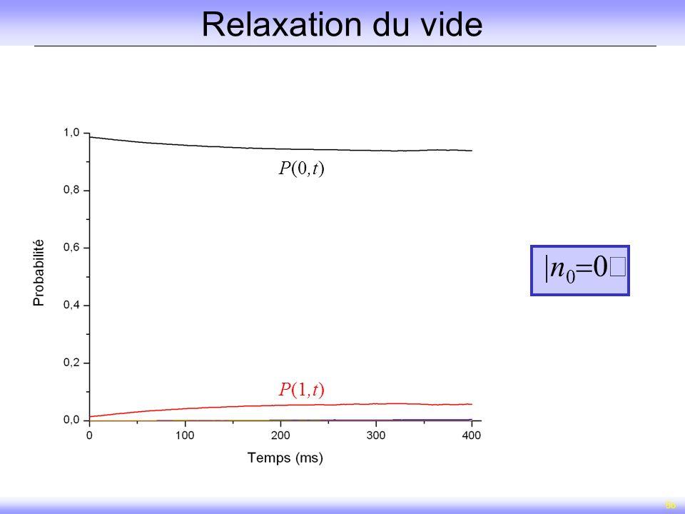 56 Relaxation du vide P(1,t) P(0,t) n