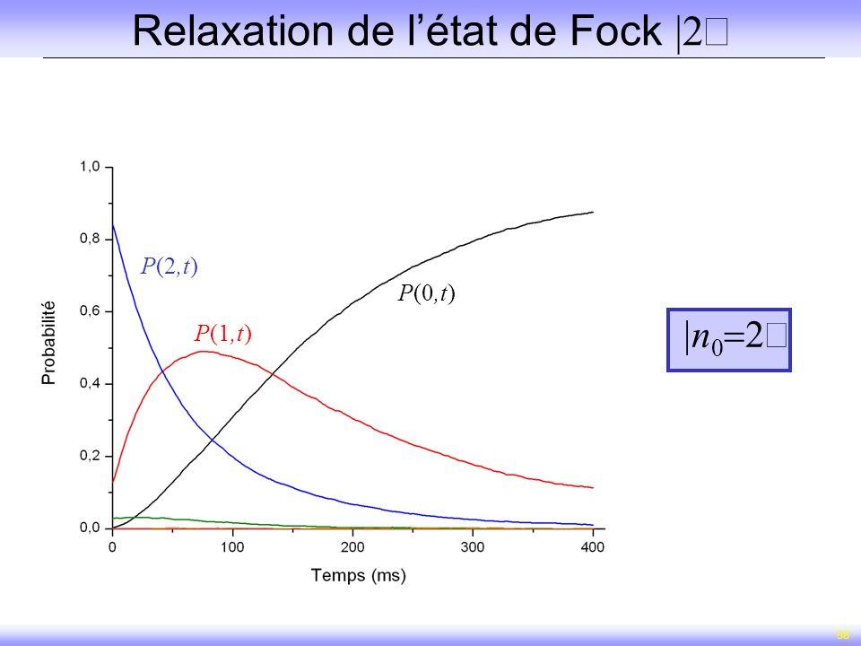58 Relaxation de létat de Fock n P(2,t) P(1,t) P(0,t)