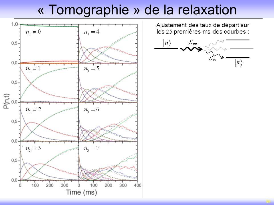 59 « Tomographie » de la relaxation Ajustement des taux de départ sur les premières ms des courbes :