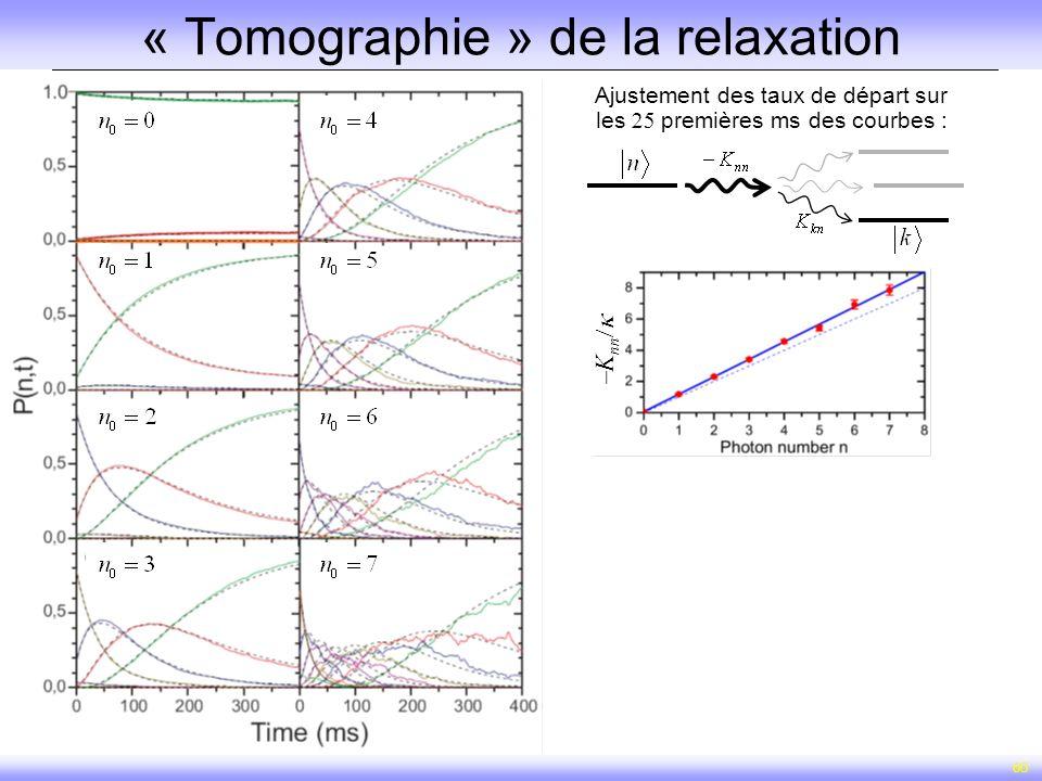 60 « Tomographie » de la relaxation Ajustement des taux de départ sur les premières ms des courbes : K nn