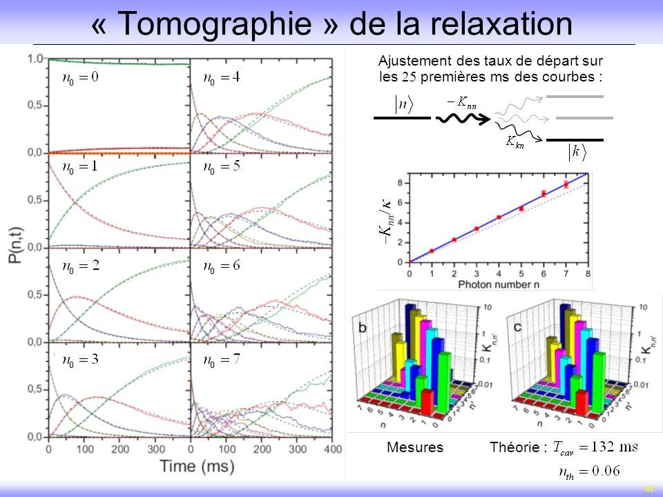 61 « Tomographie » de la relaxation Ajustement des taux de départ sur les premières ms des courbes : MesuresThéorie : K nn