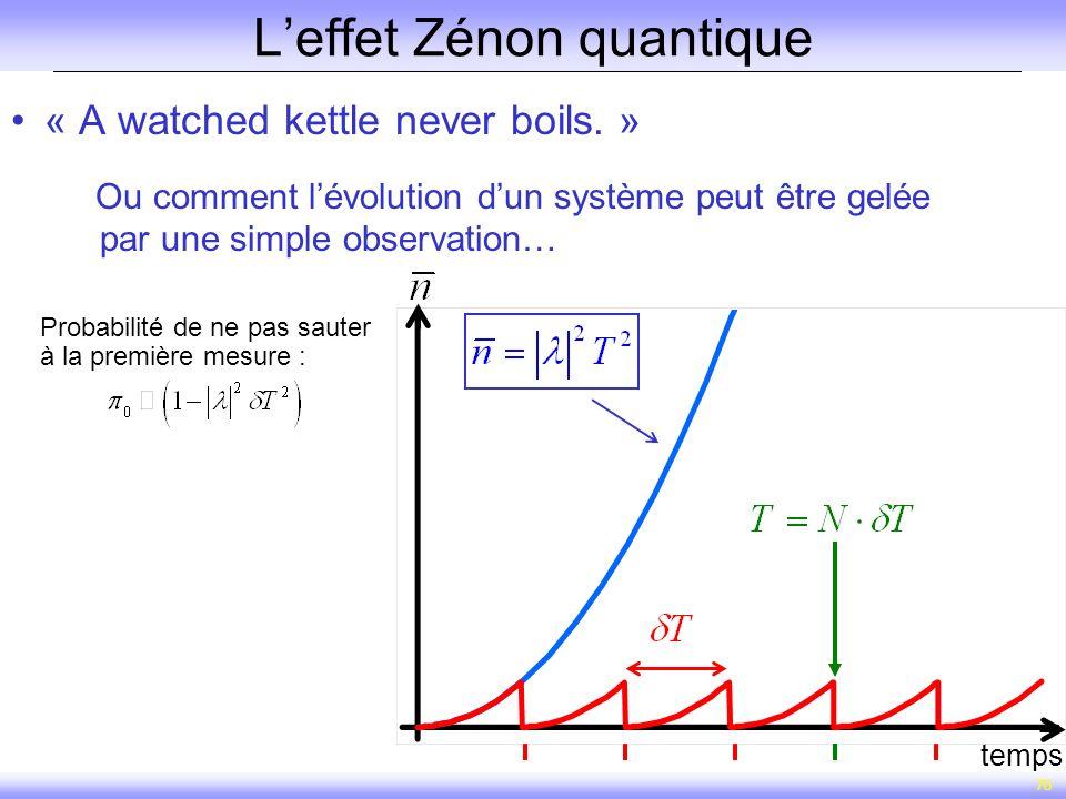70 Leffet Zénon quantique « A watched kettle never boils. » Ou comment lévolution dun système peut être gelée par une simple observation… T temps Prob