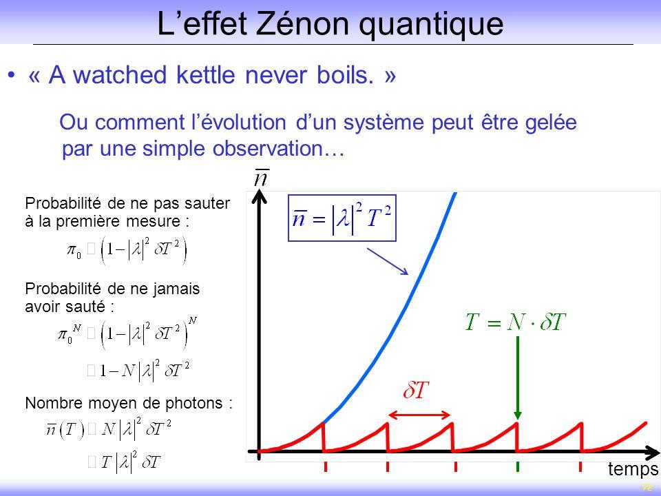 72 Leffet Zénon quantique « A watched kettle never boils. » Ou comment lévolution dun système peut être gelée par une simple observation… T temps Prob