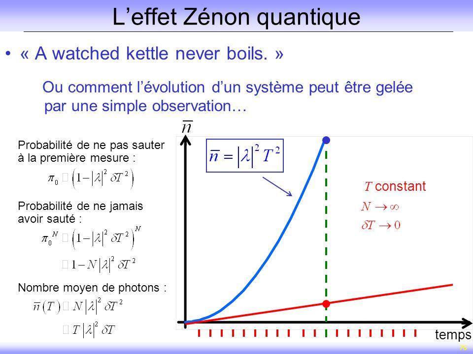 75 Leffet Zénon quantique « A watched kettle never boils. » Ou comment lévolution dun système peut être gelée par une simple observation… temps T cons