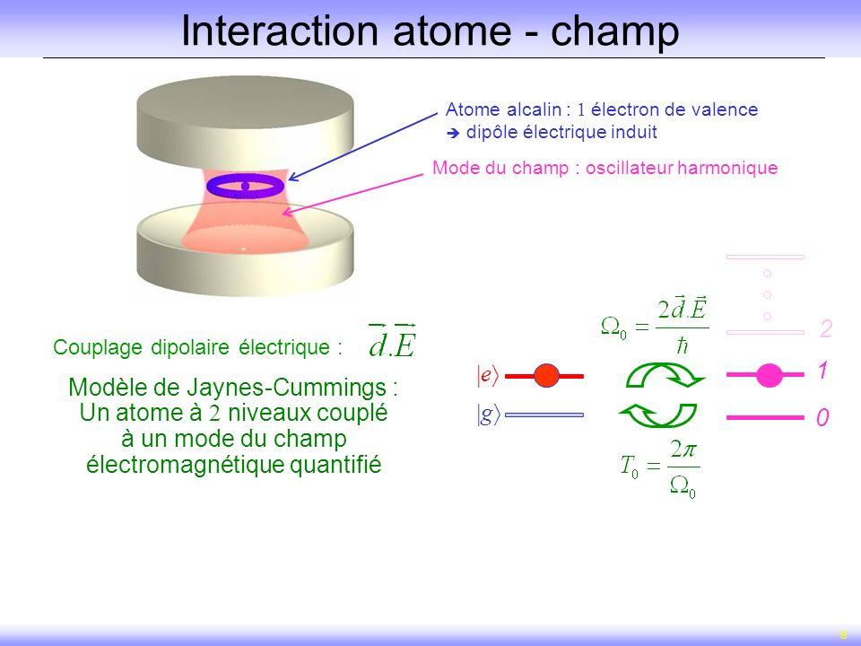 8 Interaction atome - champ Couplage dipolaire électrique : 2 g e 1 0 Modèle de Jaynes-Cummings : Un atome à 2 niveaux couplé à un mode du champ élect