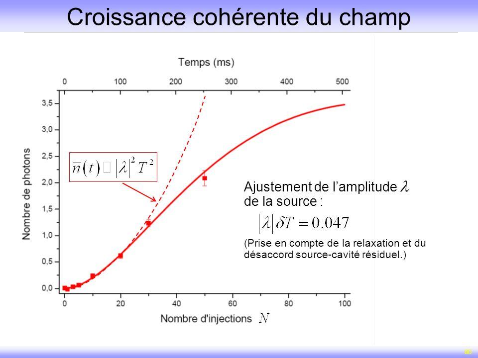 80 Croissance cohérente du champ Ajustement de lamplitude de la source : (Prise en compte de la relaxation et du désaccord source-cavité résiduel.)