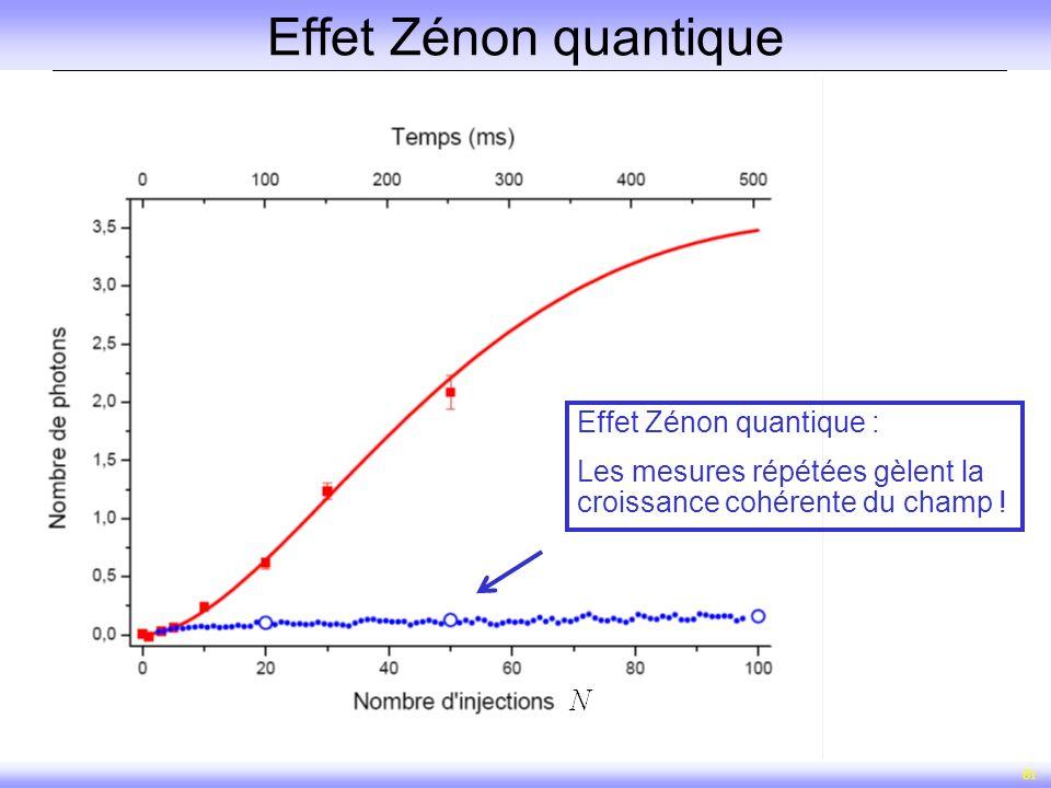 81 Effet Zénon quantique Effet Zénon quantique : Les mesures répétées gèlent la croissance cohérente du champ !