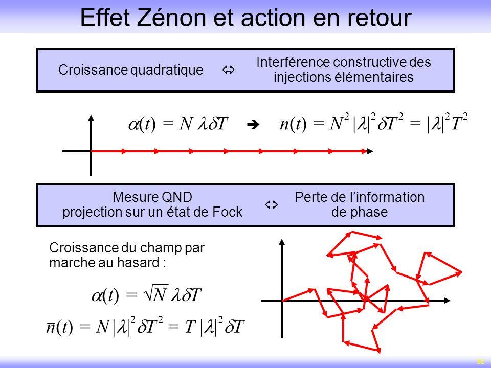 82 Effet Zénon et action en retour Croissance quadratique Interférence constructive des injections élémentaires Mesure QND projection sur un état de F