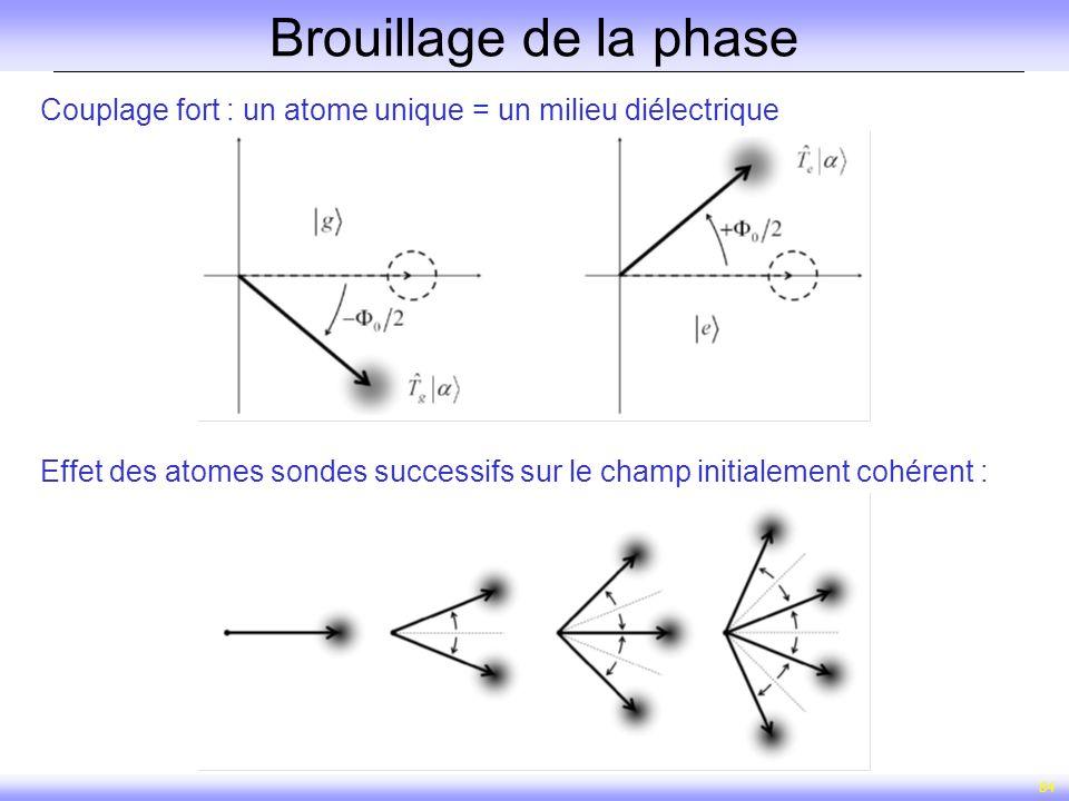 84 Brouillage de la phase Couplage fort : un atome unique = un milieu diélectrique Effet des atomes sondes successifs sur le champ initialement cohére