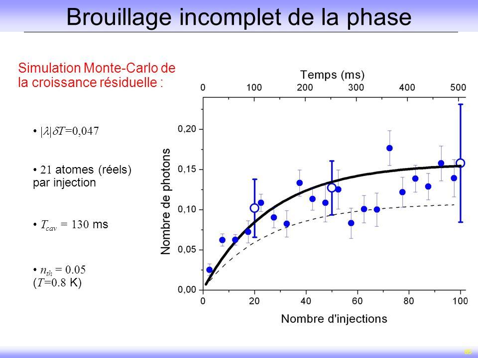 85 Brouillage incomplet de la phase 21 atomes (réels) par injection T cav = 130 ms n th = 0.05 ( T=0.8 K) T=0,047 Simulation Monte-Carlo de la croissa