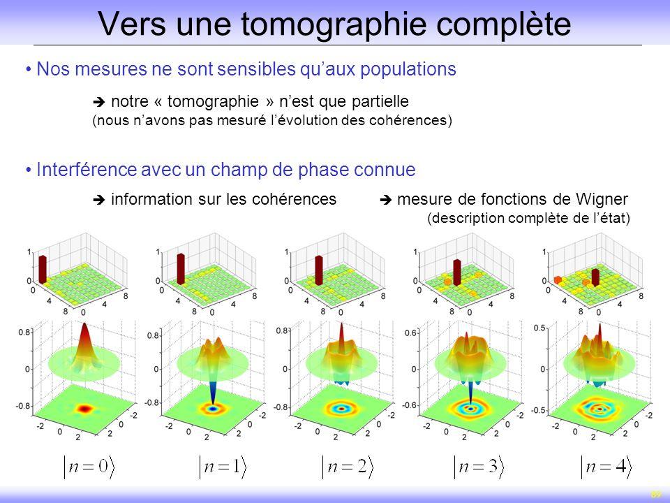 89 Vers une tomographie complète Nos mesures ne sont sensibles quaux populations notre « tomographie » nest que partielle (nous navons pas mesuré lévo